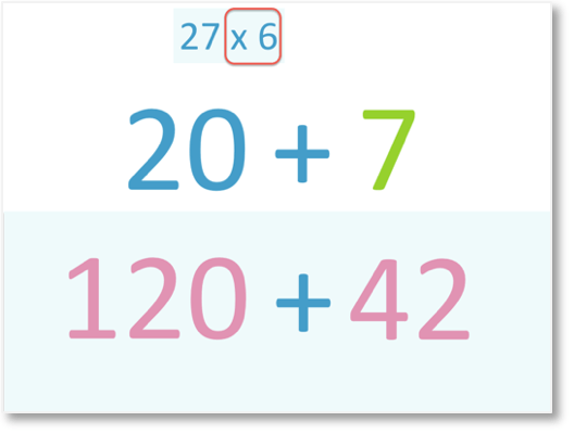 example of multiplication by partitioning with 27 x 6 with 27 partitioned into 20 + 7 and 7 x 6 = 42 shown