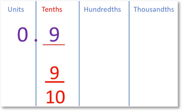 0.9 shown as 9 tenths