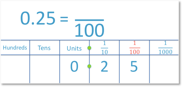 0.25 shown in its place value columns and as a fraction out of 100