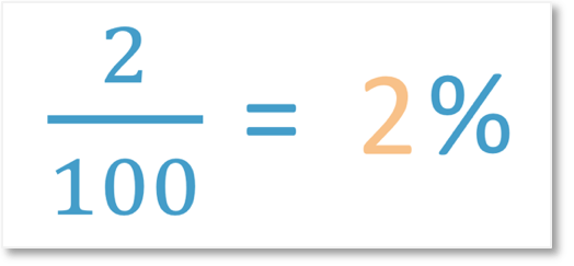writing a fraction as a percentage example of 2 out of 100, which is 2%.