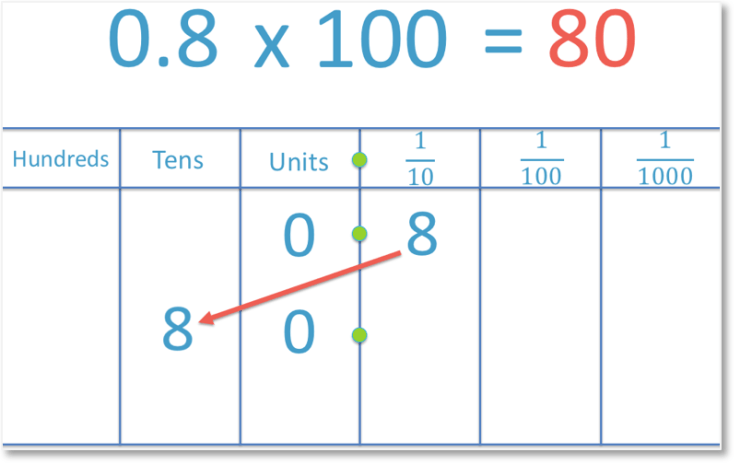 multiplying the decimal number 0.8 by 100