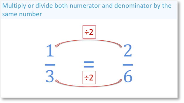 One third is an equivalent fraction to two sixths because the numerator and denominator have both been divided by the same number