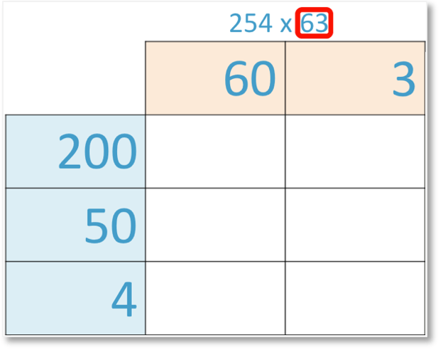 multiplying a 3 digit and 2 digit number 254 x 63 set out as a grid method of multiplication with the numbers partitioned