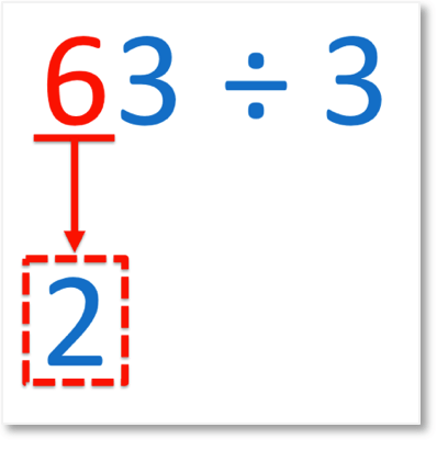 63 divided by 3 showing the 6 tens dividing by 3 to give 2 tens