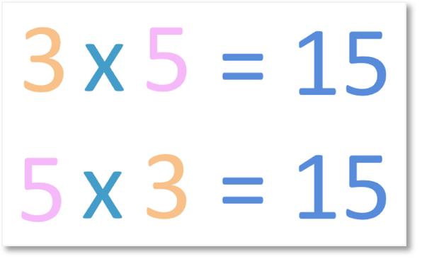 the order of multiplication does not matter as shown by 3 x 5 and 5 x 3