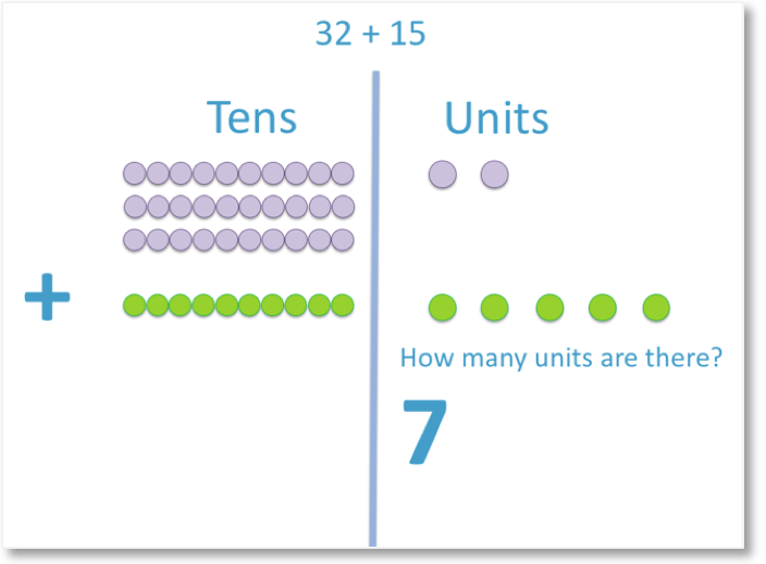 column addition of the units in 32 + 15 with counters representing the total number