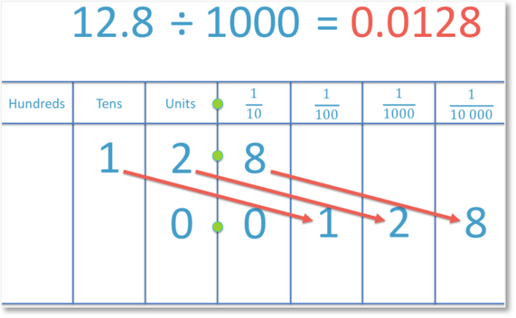 dividing a decimal number 12.8 by 1000 to get a decimal number