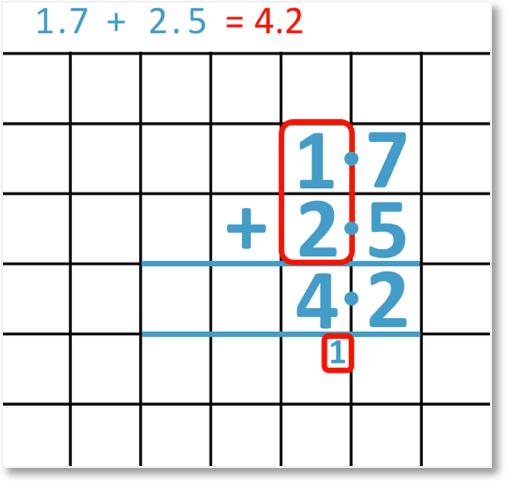 adding decimals 1.7 + 2.5 = 4.2 set out as a column addition