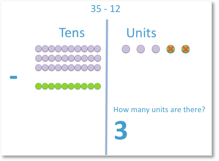 35 - 12 subtracting the digits in the units column