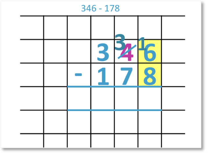 346 – 178 shown as a column subtraction borrowing from the tens column
