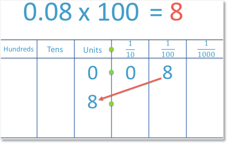 multiplying the decimal 0.08 by 100