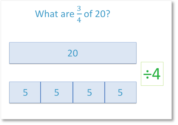 bar model example to find the fraction of amount 3 quarters of 20