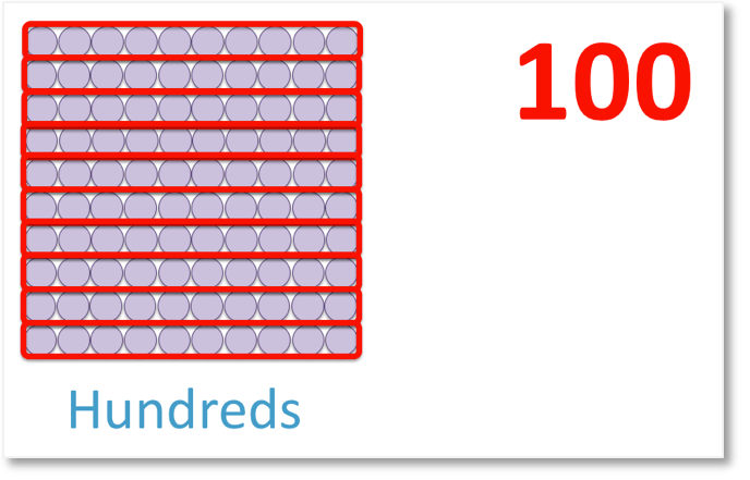 Hundreds, Tens and Units - Maths with Mum