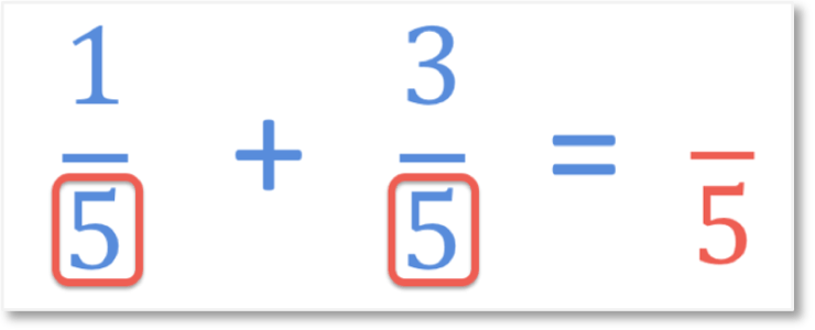 adding fractions with a common denominator example of one fifth add three fifths