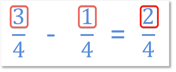 subtracting like fractions 3/4 - 1/4 = 2/4