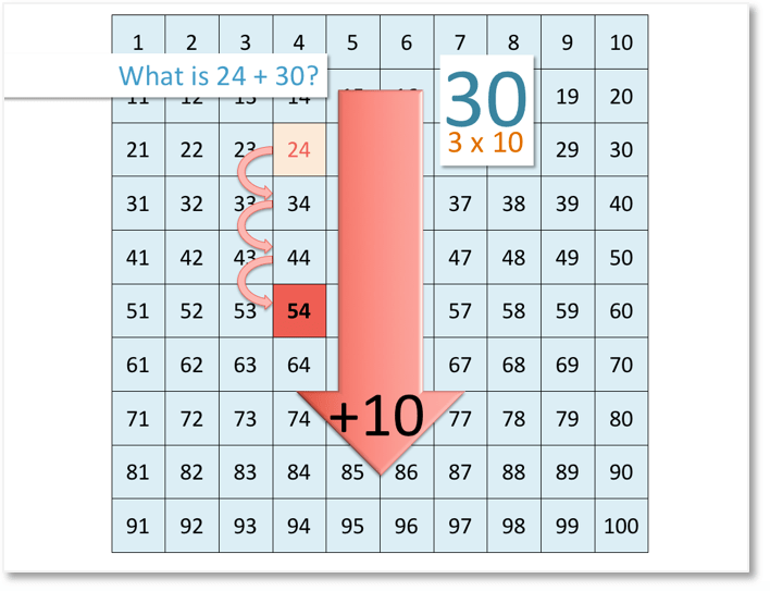 24 + 30 = 54 shown on the number grid