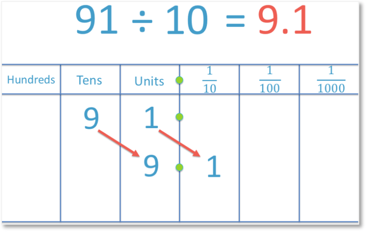 Dividing 91 by 10 to leave a decimal