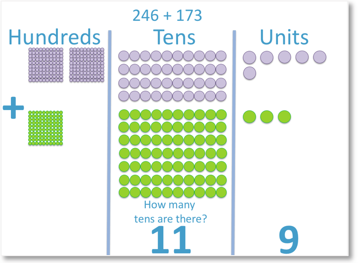 246 + 173 shown using dienes blocks in place value columns looking at the tens column