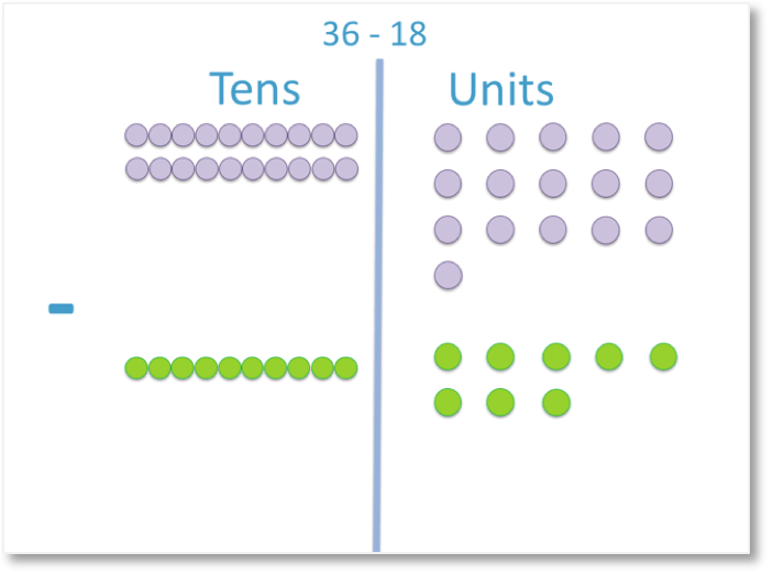 column subtraction of 36 - 18 shown as counters with a regrouping of ten borrowed