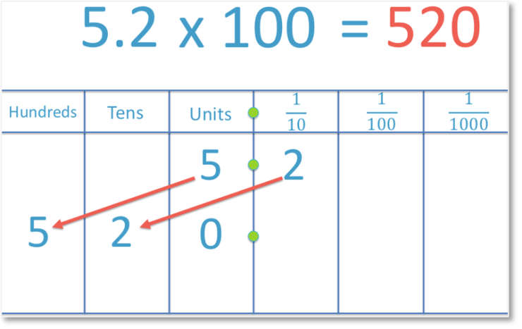 multiplying the decimal number 5.2 by 100