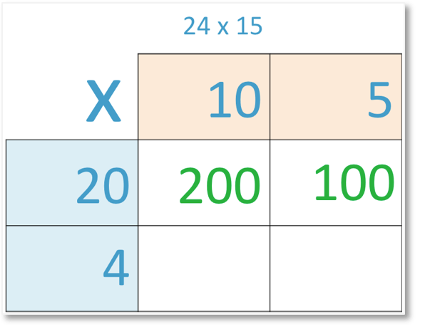 24 x 15 set out in grid method of multiplication with 5 x 20 = 100 shown