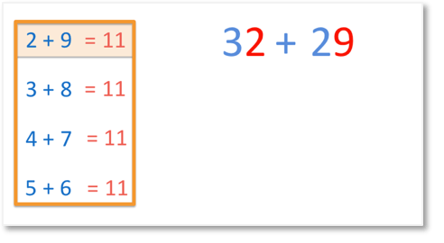 how to add 32 and 29 by adding the units