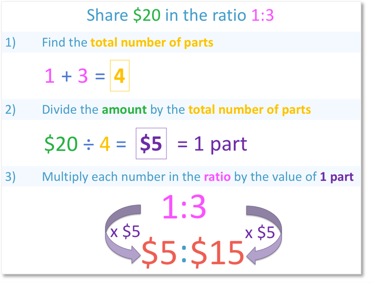 Share $20 in the ratio 1:3 to get $5:$15