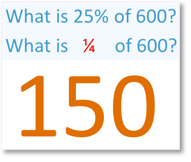 25% of 600 is one quarter of 600 which is 150