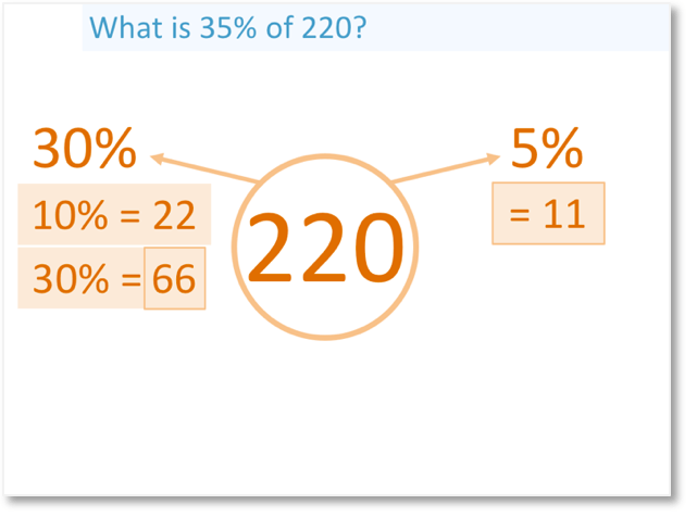 calculations showing how to find a percentage of a number, 35% of 220