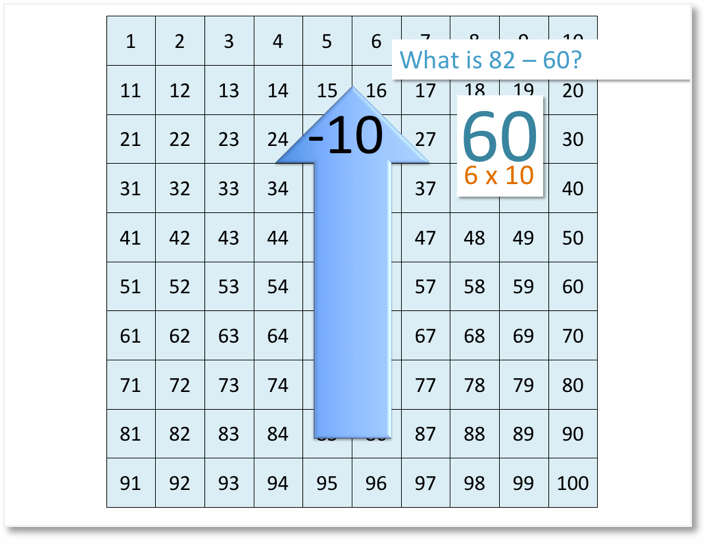 82 - 60 shown on the number grid