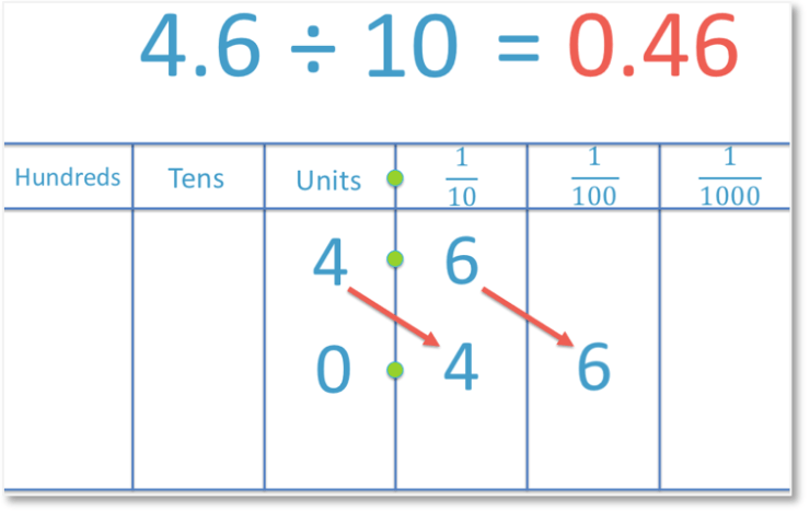 Dividing a decimal number 4.6 by 10 to get another decimal number