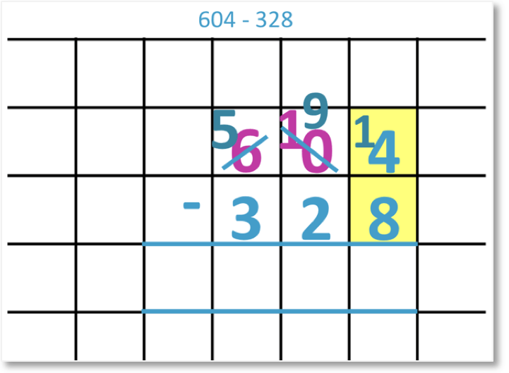 604 – 328 set out as column subtraction borrowing from the hundreds and tens columns