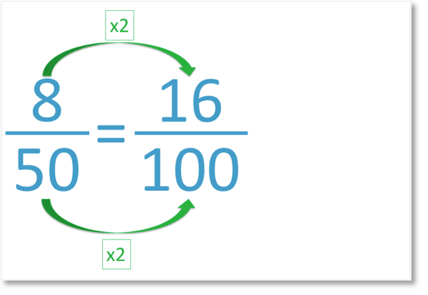 8 out of 50 equals 16 out of 100 as an equivalent fraction
