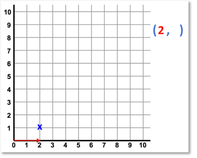 reading the x-coordinate of a coordinate pair