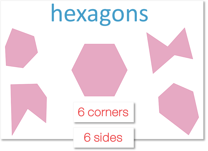 Hexagons are 2D shapes that have 6 sides and 6 corners