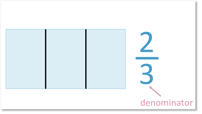 shade the fraction of a shape question of two thirds
