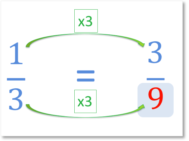 answer to a missing denominator question equivalent to one third