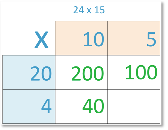24 x 15 set out in grid method of multiplication with 10 x 4 = 40 shown
