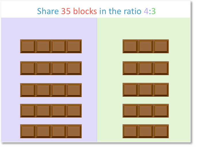 sharing 35 blocks of chocolate in the ratio 4:3 by breaking off blocks of 4 and 3