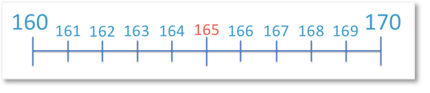 165 on a number line in between its nearest tens