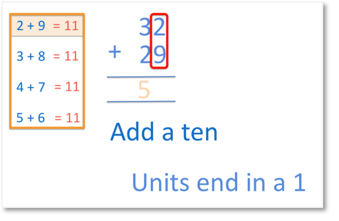 adding the units of 32 and 29 to see that we need to add another ten and our number will end in a 1