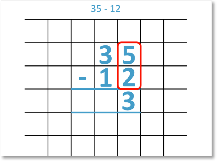 35 - 12 calculated using the vertical column subtraction method subtracting the units column