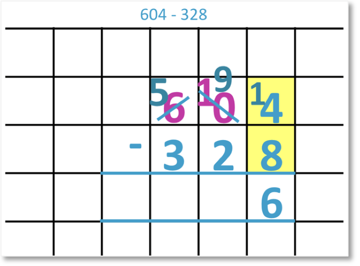 604 – 328 set out as column subtraction borrowing and now subtracting the units