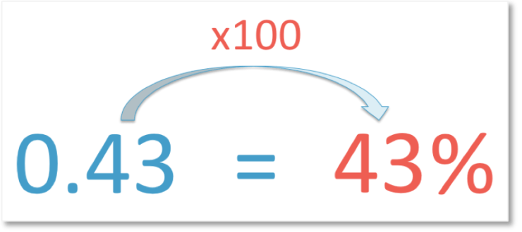 converting the decimal 0.43 into a percentage by multiplying by 100 to get 43%