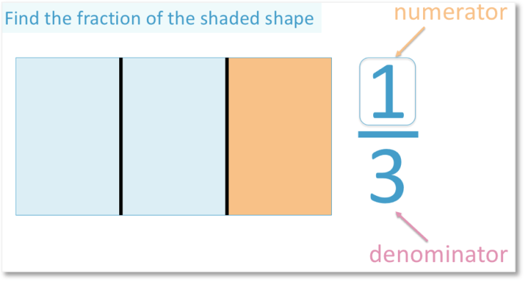 one third is the fraction that is shaded in