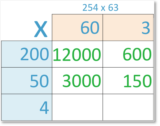 grid method of multiplication of 254 x 63 with 50 x 3 = 150 shown