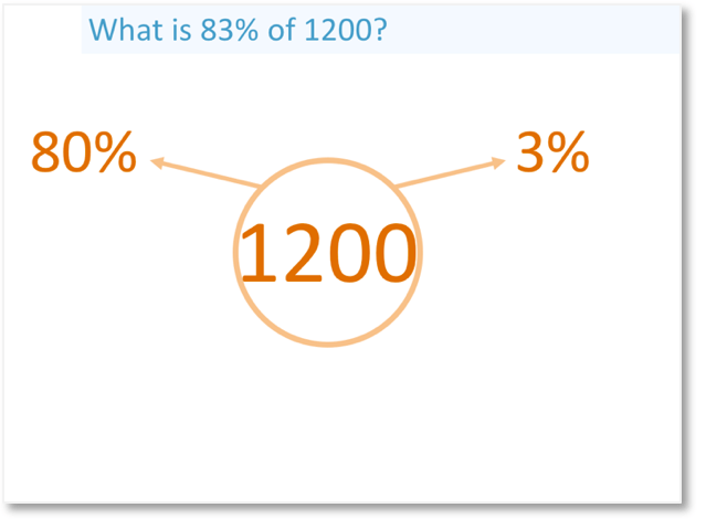 calculating 83% of 1200 by calculating 80% and 3%