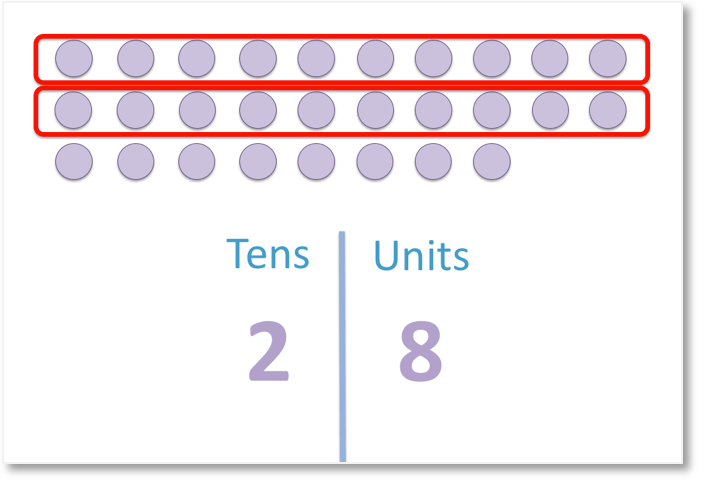 28 grouped into tens and units columns