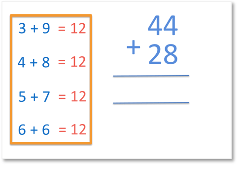 how to add 44 and 28 mentally