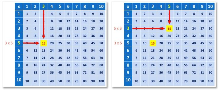 the commutative property of multiplication shown on a multiplication grid
